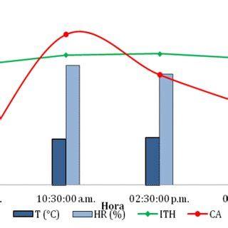 Hr Diagram In Celsiu by Valores Promedio De Temperatura Humedad Relativa