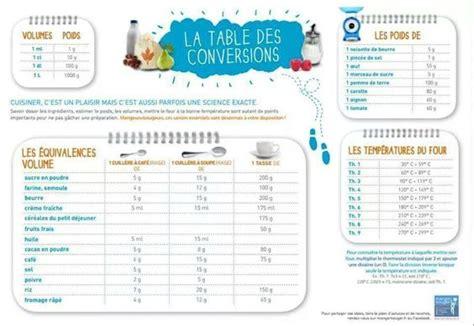 tableau de conversion les petites recettes de caline