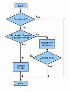 File Vyvojovy Diagram Zarovka Png