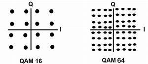 Comparison Of 4 Qam 8 Qam 16 Qam 32 Qam 64 Qam 128 Qam 256 Qam