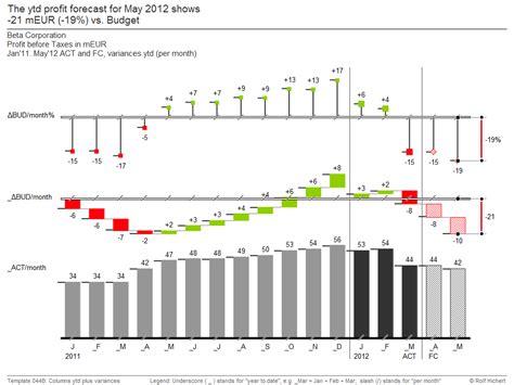 chart  xls management reporting   success ibcs