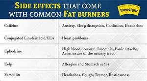 6 Common Fat Burner Side Effects You Must Be Aware Of