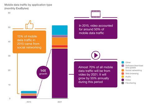 Ericsson Mobility Report: 5g future; data use in CANADA ...