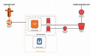 Tools For Amazon Web Services Diagrams