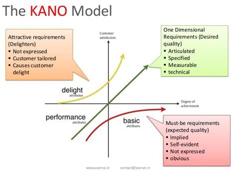 kano model  customer