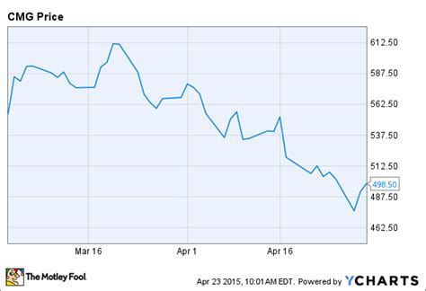 Why I Still Believe in Chipotle Mexican Grill, Inc. (CMG)