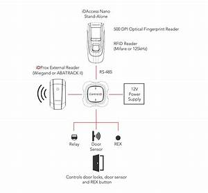 Multifunctional Access Controller Idaccess Nano