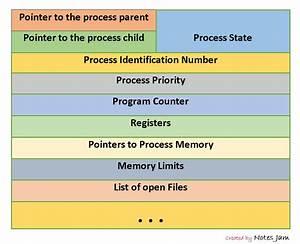 Process Control Block In Os