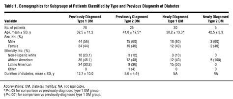 diabetic ketoacidosis  type   type  diabetes