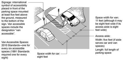 accessible parking  national network