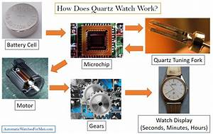 What Is Quartz Watch