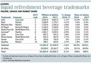 State Of The Industry  Beverages