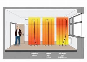 Kosten Fußbodenheizung Nachrüsten : die richtige l sung f r ihr zuhause elektrische ~ Whattoseeinmadrid.com Haus und Dekorationen