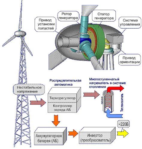 Типы биогазовых установок