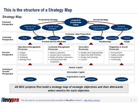 strategy map what is a strategy map lean six sigma experts community