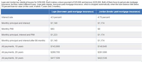 Private mortgage insurance is coverage that protects a lender when a borrower doesn't pay their mortgage. Lender Paid Mortgage Insurance | What You Need to Know about LPMI - AdvisoryHQ