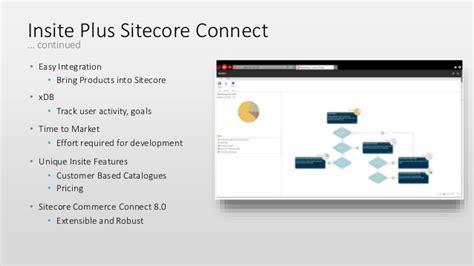 Lasug Insite Plus Sitecore Connector