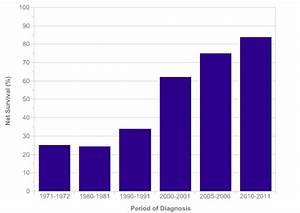 Prostate cancer survival statistics | Cancer Research UK
