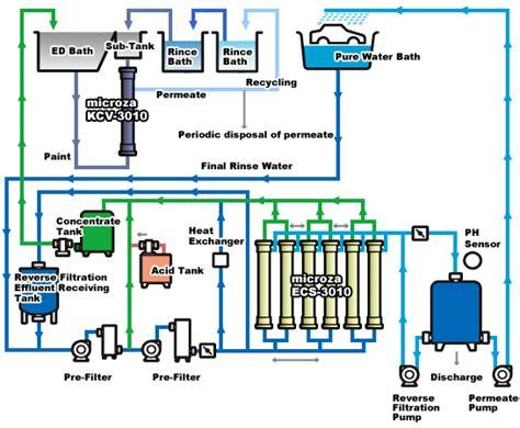 Paint Proces Flow Diagram by Asahi Kasei Microza Automotive Industrial