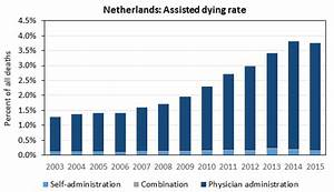 네덜란드, 최초 안락사 합법화 이후 사망원인 4.5% 차지 | 복음기도신문