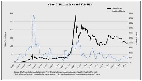 Bitcoin volatility is down over the last three years heres. Bitcoin Charts, Finally | HuffPost