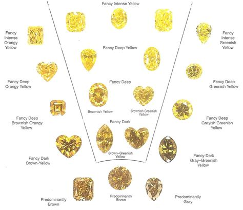 color diamonds yellow colour chart gemology yellow