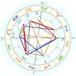 georges méliès natal chart 8 best astrological charts images on pinterest charts
