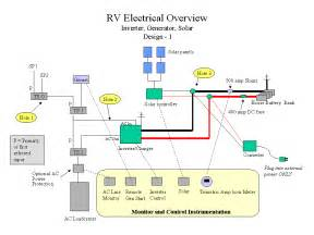 similiar motorhome electric wiring keywords gulf stream rv wiring diagram on rv electrical system wiring diagram