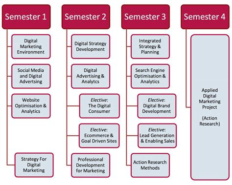 digital marketing masters degree cit cork institute of technology digital marketing