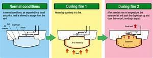 Rate Of Rise Thermal Detectors Working Principle