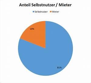 An Und Verkauf Chemnitz Möbel : stelzendorf immobilien verkauf in chemnitz ~ Orissabook.com Haus und Dekorationen