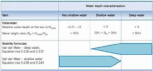 Alidity Of The Rock Stability Equations According To The