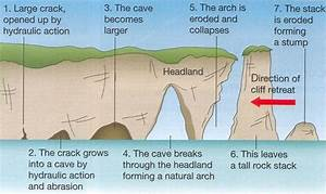 Wave Erosion Diagram Images