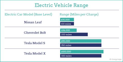 Electric Car Price Range by 2019 Electric Vehicle Range Comparison By Brand Energysage