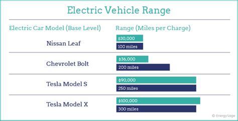Electric Car Range Comparison by 2019 Electric Vehicle Range Comparison By Brand Energysage