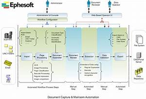 Workflow And Software Specification Diagram