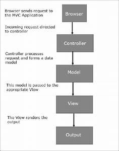 Mvc Framework - Architecture