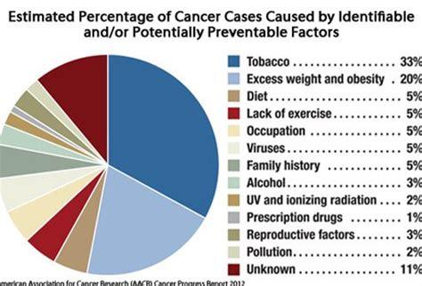 understanding cancer metastasis stages  cancer