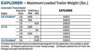 Ford Engine Weight Chart Ford Explorer Towing Capacities 2000 2020 Letstowthat Com