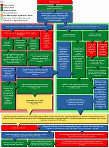 Security Of Payments Act Flowchart Qld