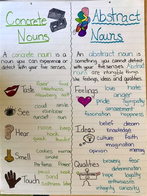 concrete nouns  abstract nouns anchor chart concrete