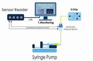 Pressure Sensor Feedback Loop