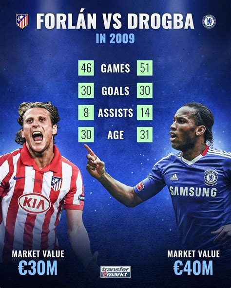 Forlan & Drogba were on fire in 2009! Which goal machine ...