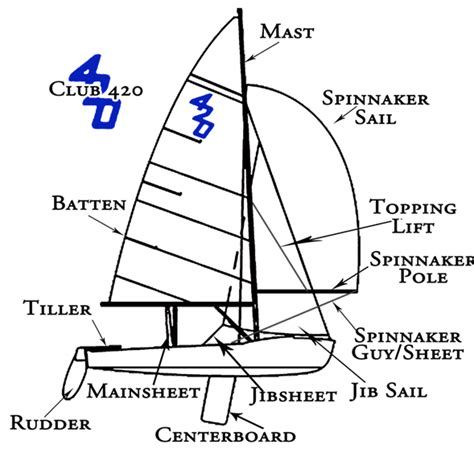 Parts Of A Boat Word Whizzle by Basics Of Sailing
