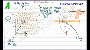 Magnetic Field In A Solenoid And Around A Wire