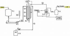 Process Flow Diagram Of Fluidized Bed Reactor Setup