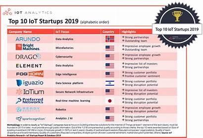 Iot Startups Analytics Stocks Companies According Database