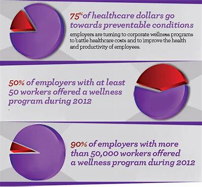Wellness Corporate Programs Graph Health Conference Worksite