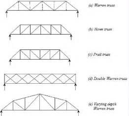 Warren Truss Bridge Design