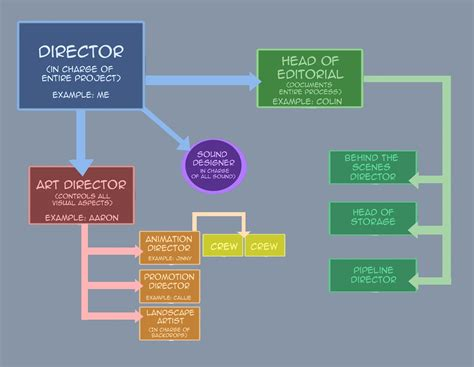 organizational flow chart a without heroes my project animated promotion